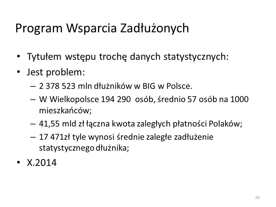 Program Wsparcia Zadłużonych Tytułem wstępu trochę danych statystycznych: Jest problem: – 2 378 523 mln dłużników w BIG w Polsce. – W Wielkopolsce 194