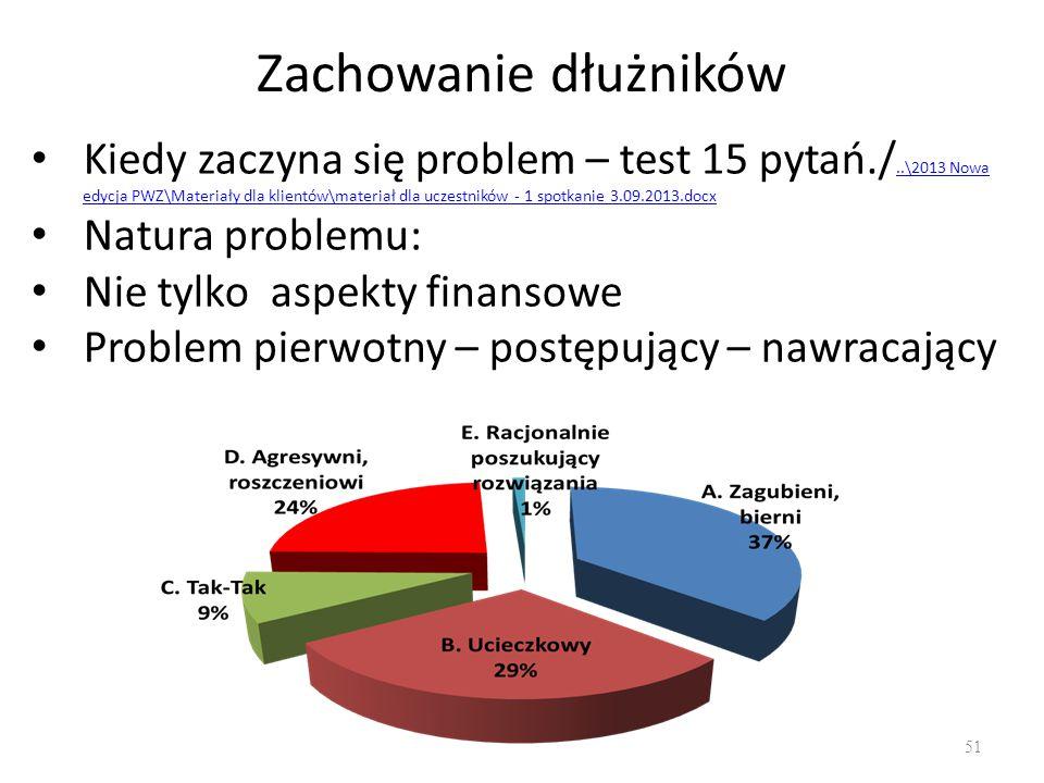 Zachowanie dłużników 51 Kiedy zaczyna się problem – test 15 pytań./..\2013 Nowa edycja PWZ\Materiały dla klientów\materiał dla uczestników - 1 spotkan