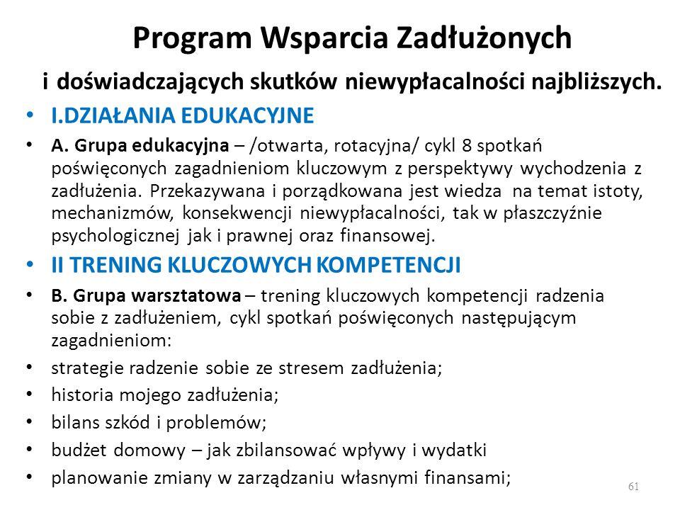 Program Wsparcia Zadłużonych i doświadczających skutków niewypłacalności najbliższych. I.DZIAŁANIA EDUKACYJNE A. Grupa edukacyjna – /otwarta, rotacyjn