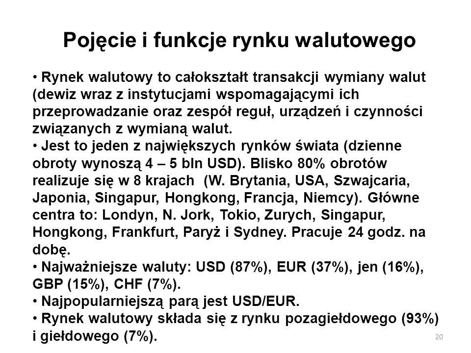 Pojęcie i funkcje rynku walutowego Rynek walutowy to całokształt transakcji wymiany walut (dewiz wraz z instytucjami wspomagającymi ich przeprowadzani