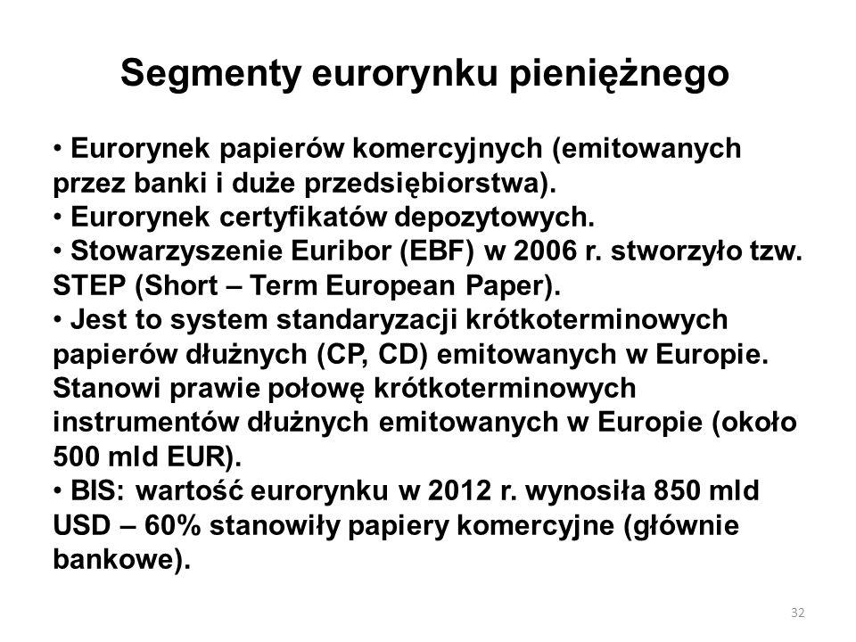 Segmenty eurorynku pieniężnego Eurorynek papierów komercyjnych (emitowanych przez banki i duże przedsiębiorstwa). Eurorynek certyfikatów depozytowych.