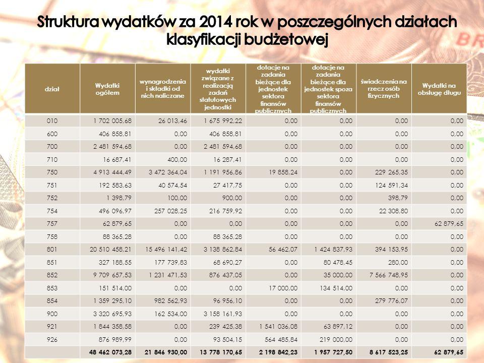 dział Wydatki ogółem wynagrodzenia i składki od nich naliczane wydatki związane z realizacją zadań statutowych jednostki dotacje na zadania bieżące dla jednostek sektora finansów publicznych dotacje na zadania bieżące dla jednostek spoza sektora finansów publicznych świadczenia na rzecz osób fizycznych Wydatki na obsługę długu 0101 702 005,6826 013,461 675 992,220,00 600406 858,810,00406 858,810,00 7002 481 594,680,002 481 594,680,00 71016 687,41400,0016 287,410,00 7504 913 444,493 472 364,041 191 956,8619 858,240,00229 265,350,00 751192 583,6340 574,5427 417,750,00 124 591,340,00 7521 398,79100,00900,000,00 398,790,00 754496 096,97257 028,25216 759,920,00 22 308,800,00 75762 879,650,00 62 879,65 75888 365,280,0088 365,280,00 80120 510 458,2115 496 141,423 138 862,8456 462,071 424 837,93394 153,950,00 851327 188,55177 739,8368 690,270,0080 478,45280,000,00 8529 709 657,531 231 471,53876 437,050,0035 000,007 566 748,950,00 853151 514,000,00 17 000,00134 514,000,00 8541 359 295,10982 562,9396 956,100,00 279 776,070,00 9003 320 695,93162 534,003 158 161,930,00 9211 844 358,580,00239 425,381 541 036,0863 897,120,00 926876 989,990,0093 504,15564 485,84219 000,000,00 48 462 073,2821 846 930,0013 778 170,652 198 842,231 957 727,508 617 523,2562 879,65