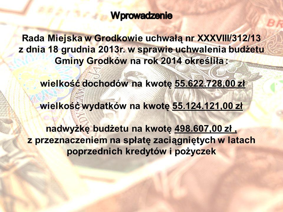DziałNazwa Wykonanie na 31.12.2014 r.
