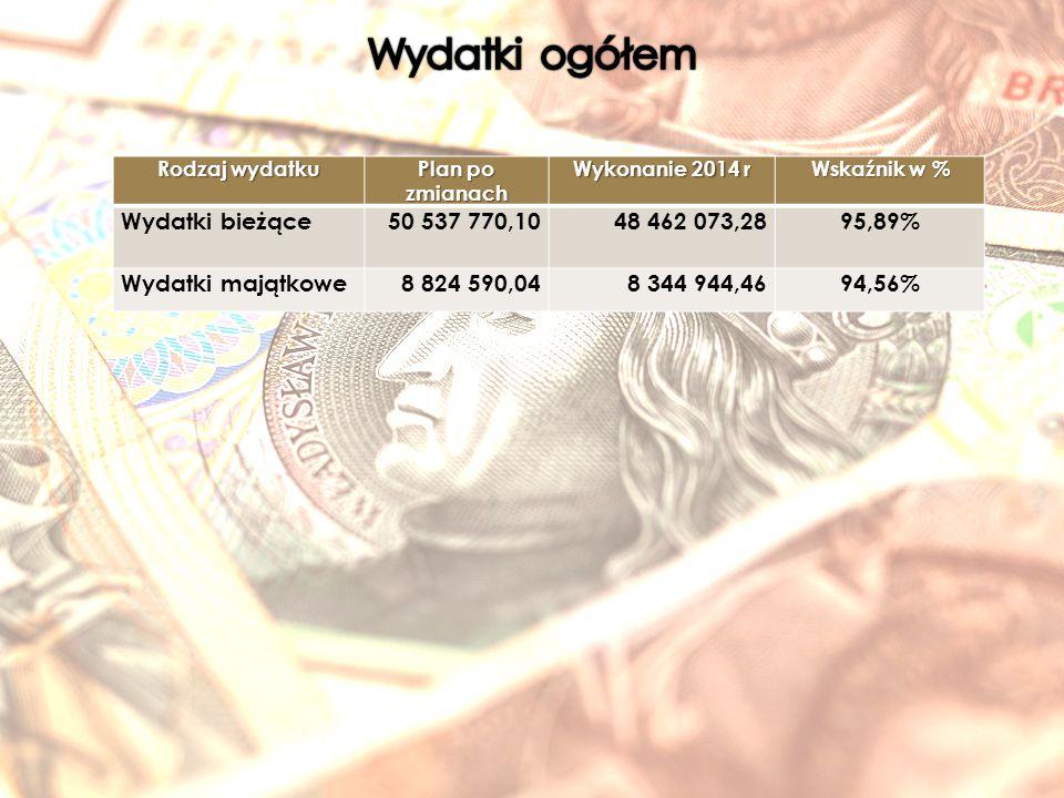 Rodzaj wydatku Plan po zmianach Wykonanie 2014 r Wskaźnik w % Wydatki bieżące50 537 770,1048 462 073,2895,89% Wydatki majątkowe8 824 590,048 344 944,4694,56%