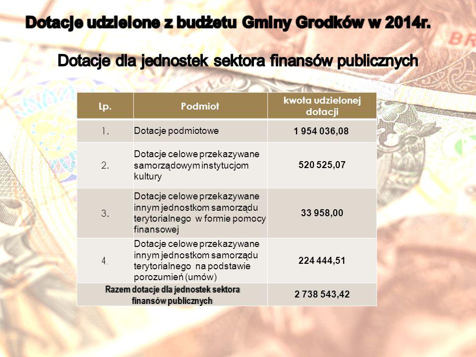 Lp.Podmiot kwota udzielonej dotacji 1.Dotacje podmiotowe1 954 036,08 2.