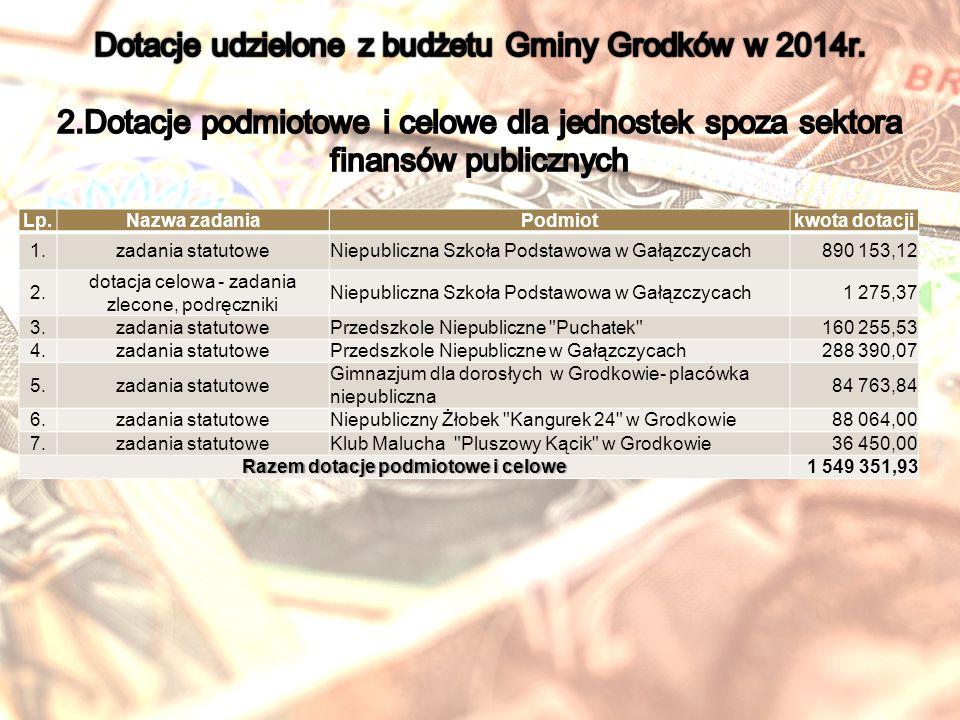 Lp.Nazwa zadaniaPodmiotkwota dotacji 1.zadania statutoweNiepubliczna Szkoła Podstawowa w Gałązczycach890 153,12 2.