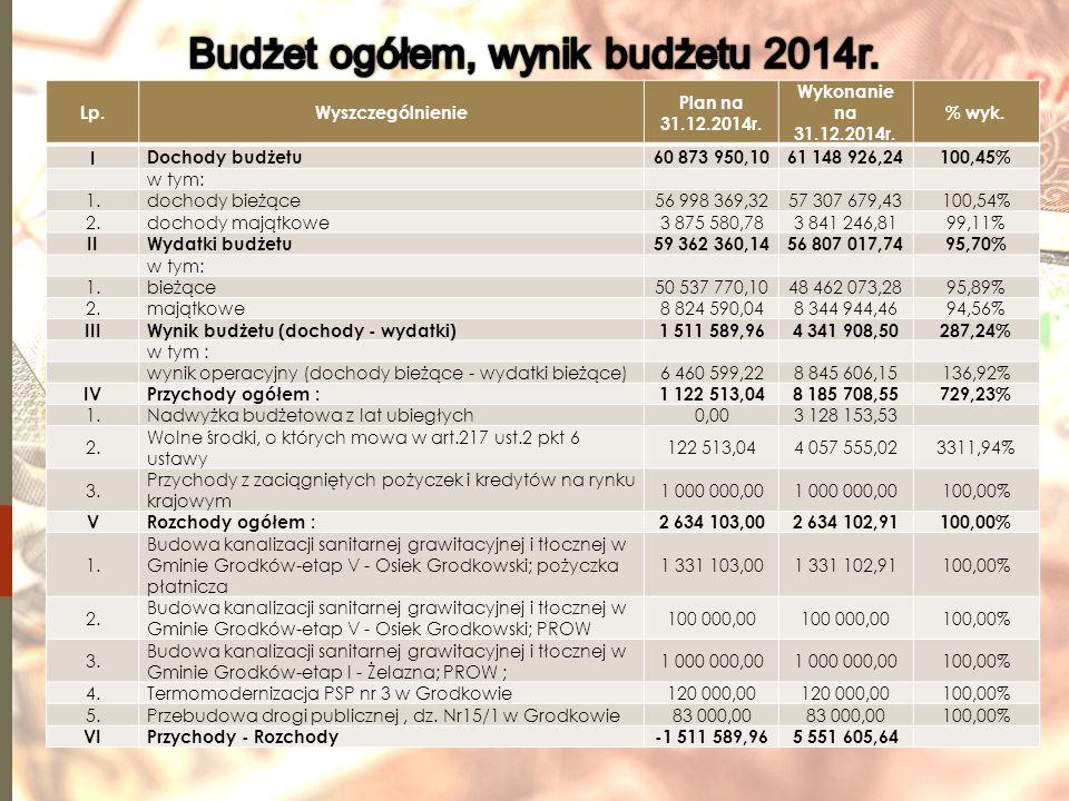 Lp.Wyszczególnienie Plan na 31.12.2014r.Wykonanie na 31.12.2014r.