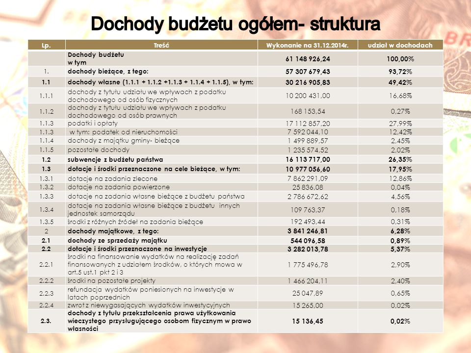 Lp.TreśćWykonanie na 31.12.2014r.udział w dochodach Dochody budżetu w tym 61 148 926,24100,00% 1.