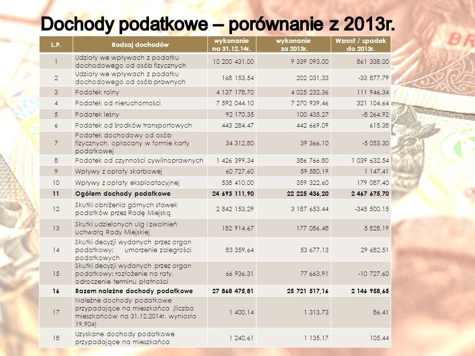 L.P.Rodzaj dochodów wykonanie na 31.12.14r.wykonanie za 2013r.