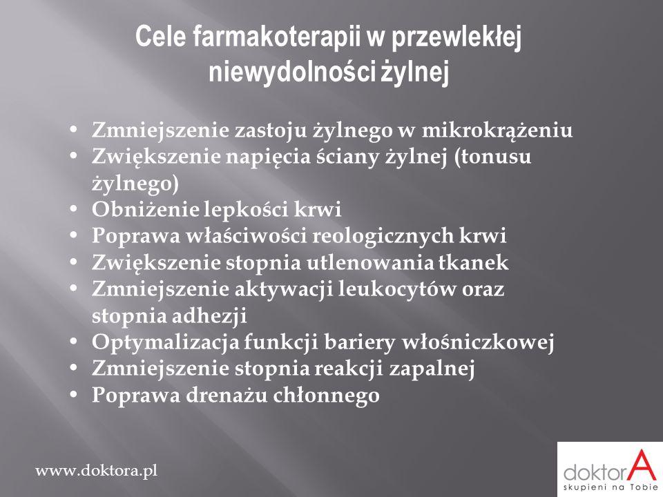 www.doktora.pl Cele farmakoterapii w przewlekłej niewydolności żylnej Zmniejszenie zastoju żylnego w mikrokrążeniu Zwiększenie napięcia ściany żylnej
