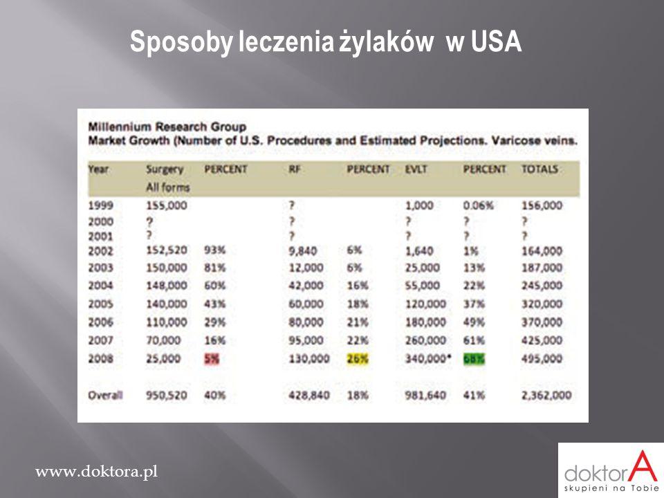 www.doktora.pl Sposoby leczenia żylaków w USA
