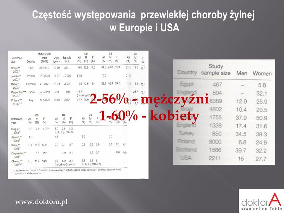 www.doktora.pl Częstość występowania przewlekłej choroby żylnej w Europie i USA Przebadano 21319 osób Częstość występowania PChŻ: 58,8% Występowanie choroby wśród najbliższej rodziny: 60,4% Wzrost ryzyka wystąpienia choroby: 3,2 x – jeden rodzic 5,6 x – oboje rodziców dla kobiet 8,4 x – oboje rodziców dla mężczyzn Częstość występowania żylaków: 25% (21-29%)