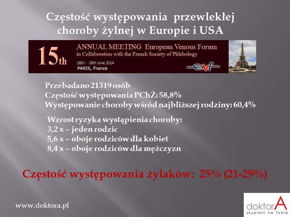 www.doktora.pl Częstość występowania przewlekłej choroby żylnej w Europie i USA Przebadano 21319 osób Częstość występowania PChŻ: 58,8% Występowanie c