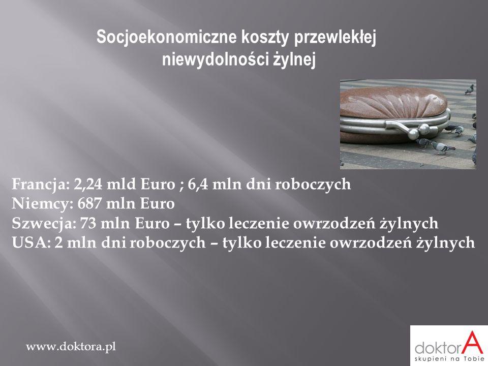 www.doktora.pl Socjoekonomiczne koszty przewlekłej niewydolności żylnej Francja: 2,24 mld Euro ; 6,4 mln dni roboczych Niemcy: 687 mln Euro Szwecja: 7