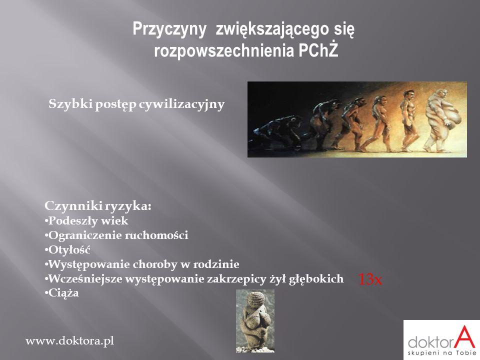 www.doktora.pl Przyczyny zwiększającego się rozpowszechnienia PChŻ Szybki postęp cywilizacyjny Czynniki ryzyka: Podeszły wiek Ograniczenie ruchomości