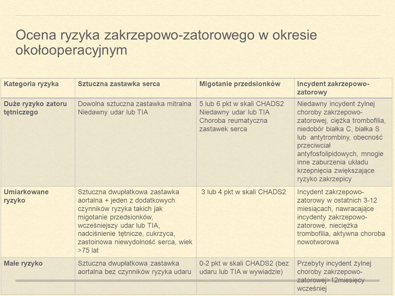 Ocena ryzyka zakrzepowo-zatorowego w okresie okołooperacyjnym Kategoria ryzykaSztuczna zastawka sercaMigotanie przedsionkówIncydent zakrzepowo- zatoro