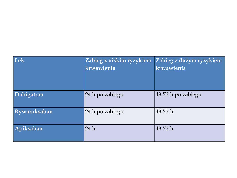 Lek Zabieg z niskim ryzykiem krwawienia Zabieg z dużym ryzykiem krwawienia Dabigatran24 h po zabiegu48-72 h po zabiegu Rywaroksaban24 h po zabiegu48-7
