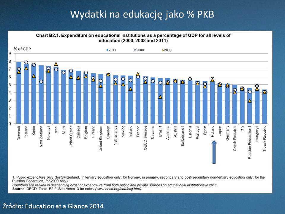 Wydatki na edukację jako % PKB Źródło: Education at a Glance 2014