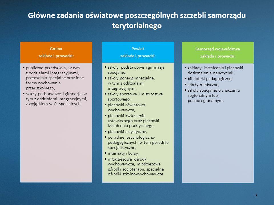 Główne zadania oświatowe poszczególnych szczebli samorządu terytorialnego Gmina zakłada i prowadzi: publiczne przedszkola, w tym z oddziałami integrac