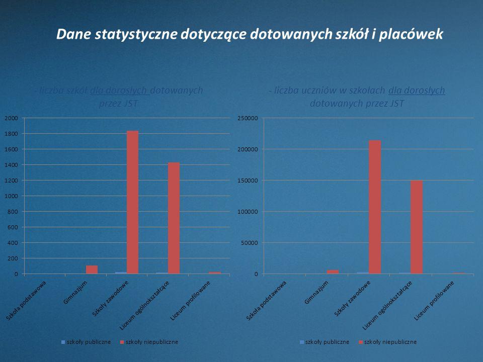 Dane statystyczne dotyczące dotowanych szkół i placówek