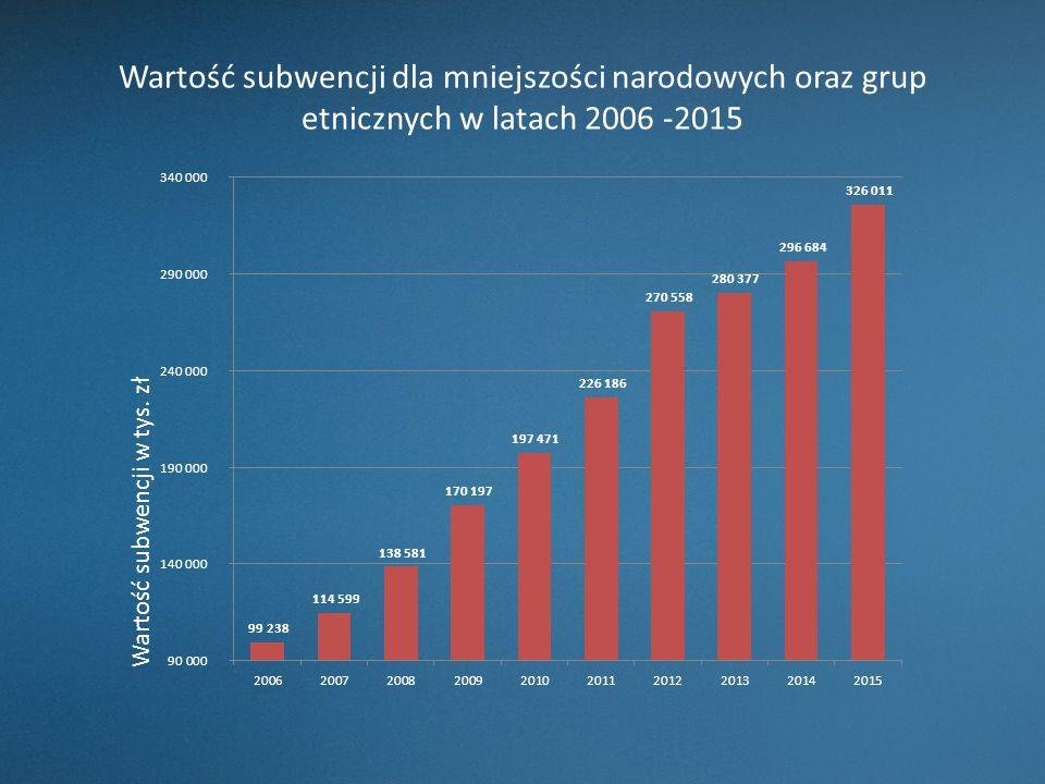 Wartość subwencji dla mniejszości narodowych oraz grup etnicznych w latach 2006 -2015