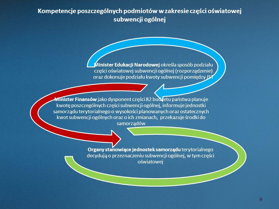 Kompetencje poszczególnych podmiotów w zakresie części oświatowej subwencji ogólnej Minister Edukacji Narodowej określa sposób podziału części oświato