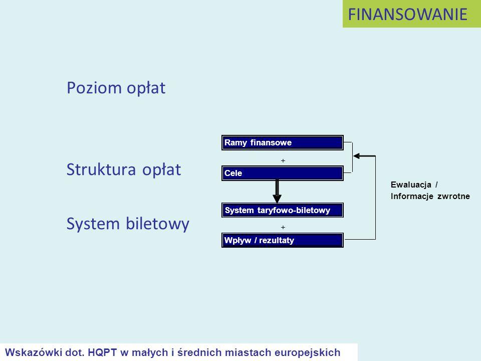 Poziom opłat Struktura opłat System biletowy FINANSOWANIE Wskazówki dot. HQPT w małych i średnich miastach europejskich