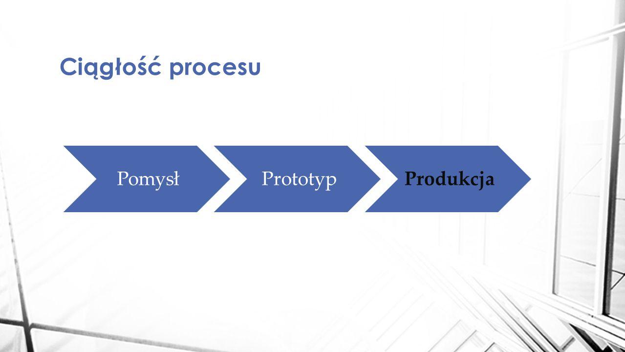 Ciągłość procesu PomysłPrototypProdukcja
