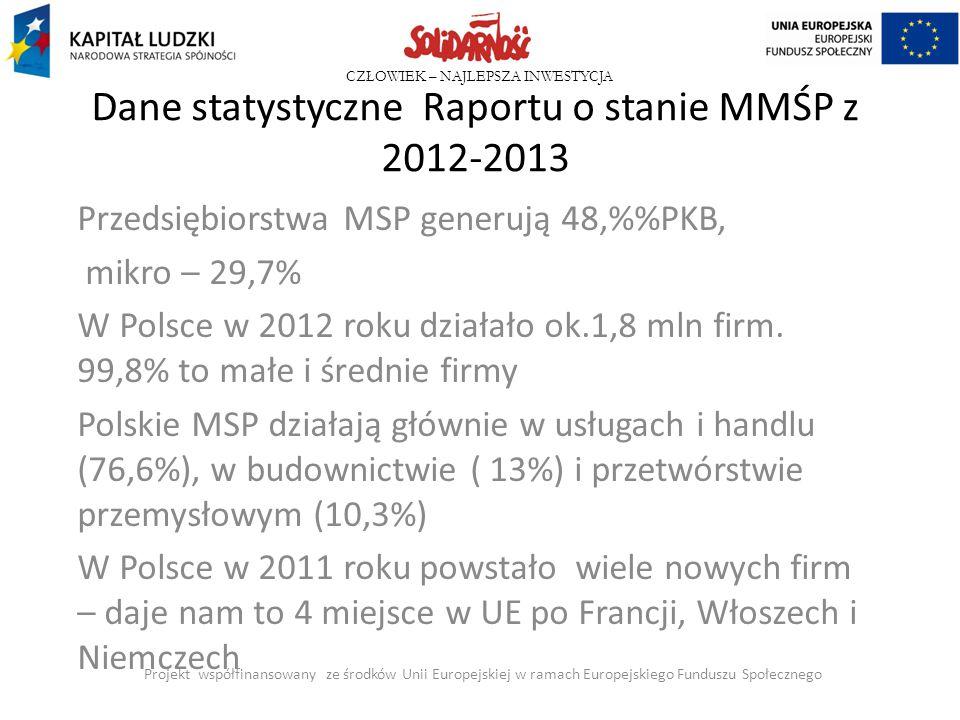 CZŁOWIEK – NAJLEPSZA INWESTYCJA Dane statystyczne Raportu o stanie MMŚP z 2012-2013 Przedsiębiorstwa MSP generują 48,%PKB, mikro – 29,7% W Polsce w 20