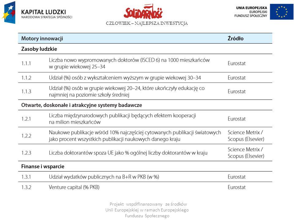 CZŁOWIEK – NAJLEPSZA INWESTYCJA Filary innowacyjnej kultury organizacyjnej wg M.