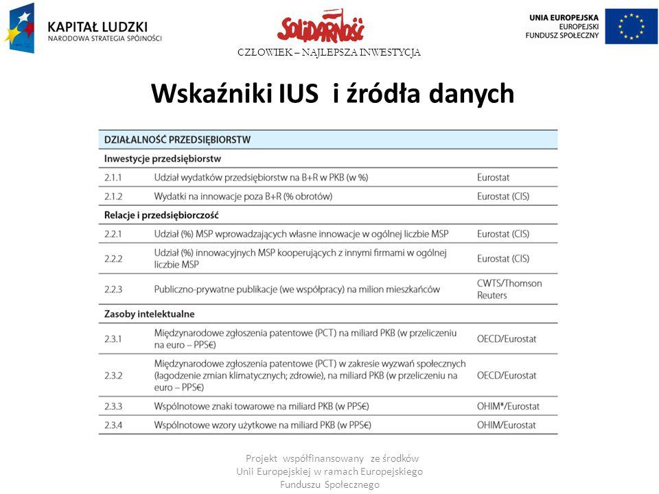 CZŁOWIEK – NAJLEPSZA INWESTYCJA Wskaźniki IUS i źródła danych (cd) Projekt współfinansowany ze środków Unii Europejskiej w ramach Europejskiego Funduszu Społecznego