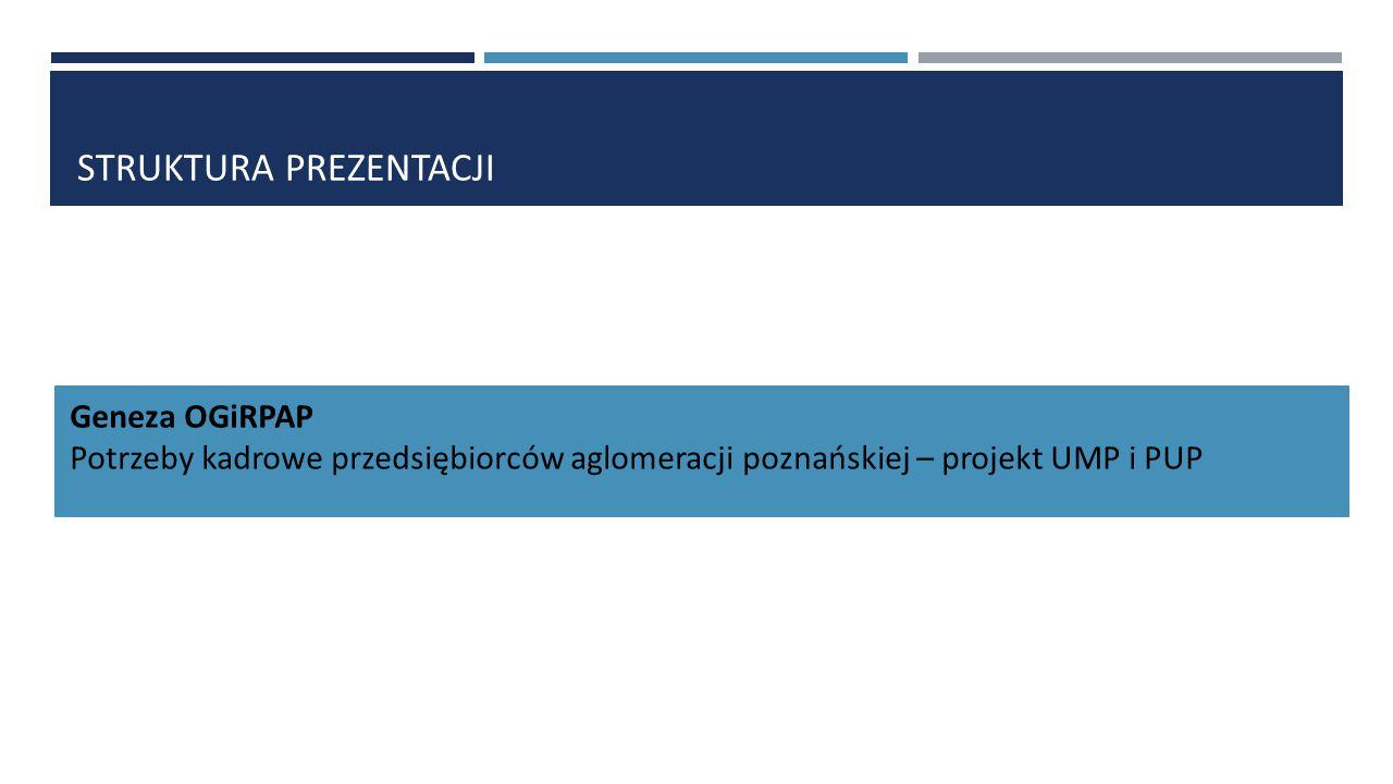 STRUKTURA PREZENTACJI Geneza OGiRPAP Potrzeby kadrowe przedsiębiorców aglomeracji poznańskiej – projekt UMP i PUP