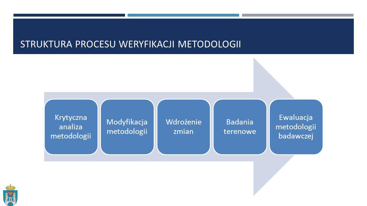 Krytyczna analiza metodologii Modyfikacja metodologii Wdrożenie zmian Badania terenowe Ewaluacja metodologii badawczej STRUKTURA PROCESU WERYFIKACJI METODOLOGII