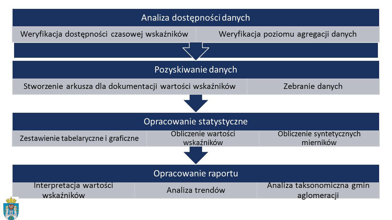 Opracowanie raportu Interpretacja wartości wskaźników Analiza trendów Analiza taksonomiczna gmin aglomeracji Opracowanie statystyczne Zestawienie tabelaryczne i graficzne Obliczenie wartości wskaźników Obliczenie syntetycznych mierników Pozyskiwanie danych Stworzenie arkusza dla dokumentacji wartości wskaźnikówZebranie danych Analiza dostępności danych Weryfikacja dostępności czasowej wskaźnikówWeryfikacja poziomu agregacji danych