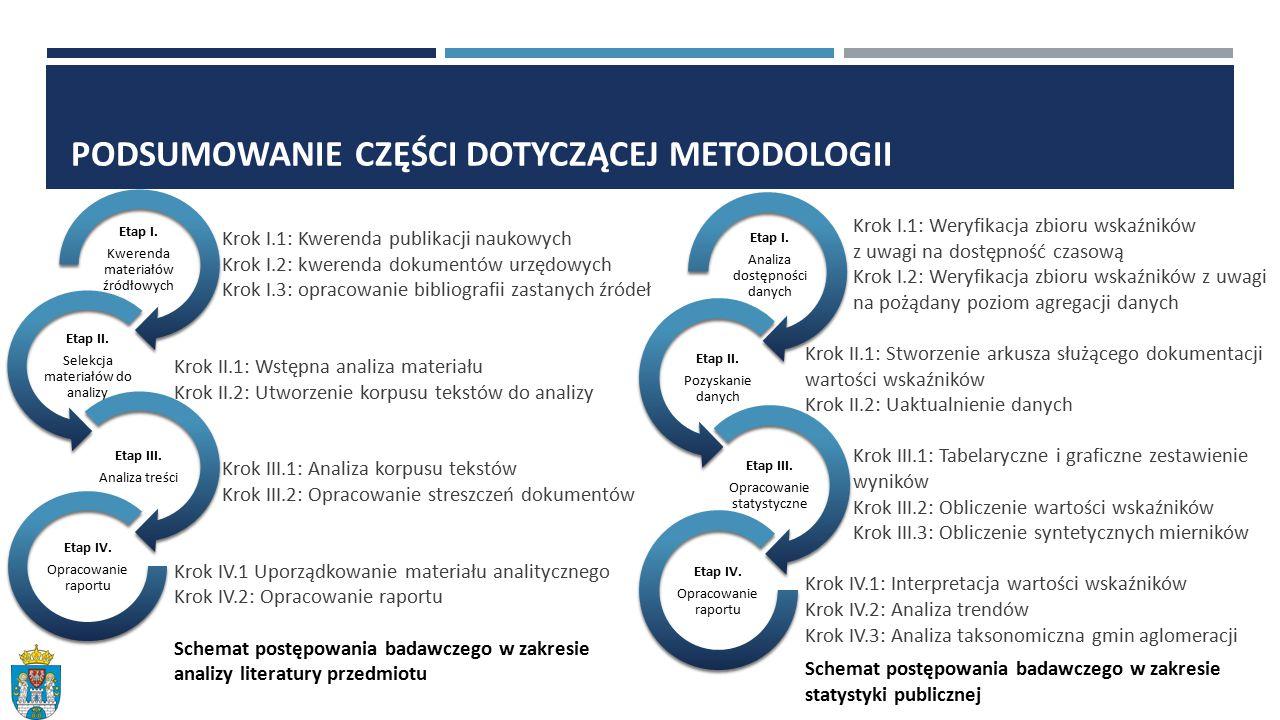 PODSUMOWANIE CZĘŚCI DOTYCZĄCEJ METODOLOGII Krok I.1: Kwerenda publikacji naukowych Krok I.2: kwerenda dokumentów urzędowych Krok I.3: opracowanie bibliografii zastanych źródeł Krok II.1: Wstępna analiza materiału Krok II.2: Utworzenie korpusu tekstów do analizy Krok III.1: Analiza korpusu tekstów Krok III.2: Opracowanie streszczeń dokumentów Krok IV.1 Uporządkowanie materiału analitycznego Krok IV.2: Opracowanie raportu Schemat postępowania badawczego w zakresie analizy literatury przedmiotu Etap I.