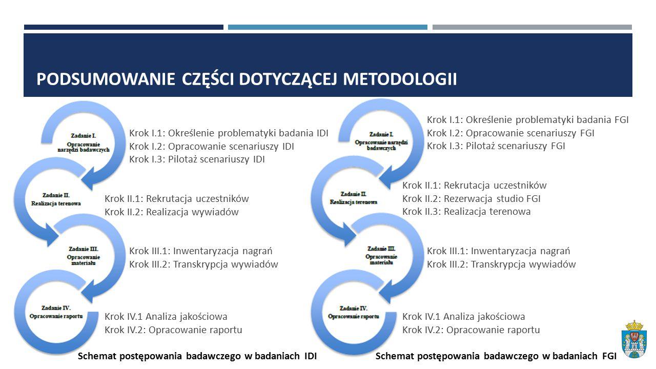 PODSUMOWANIE CZĘŚCI DOTYCZĄCEJ METODOLOGII Krok I.1: Określenie problematyki badania FGI Krok I.2: Opracowanie scenariuszy FGI Krok I.3: Pilotaż scenariuszy FGI Krok II.1: Rekrutacja uczestników Krok II.2: Rezerwacja studio FGI Krok II.3: Realizacja terenowa Krok III.1: Inwentaryzacja nagrań Krok III.2: Transkrypcja wywiadów Krok IV.1 Analiza jakościowa Krok IV.2: Opracowanie raportu Schemat postępowania badawczego w badaniach FGI Krok I.1: Określenie problematyki badania IDI Krok I.2: Opracowanie scenariuszy IDI Krok I.3: Pilotaż scenariuszy IDI Krok II.1: Rekrutacja uczestników Krok II.2: Realizacja wywiadów Krok III.1: Inwentaryzacja nagrań Krok III.2: Transkrypcja wywiadów Krok IV.1 Analiza jakościowa Krok IV.2: Opracowanie raportu Schemat postępowania badawczego w badaniach IDI