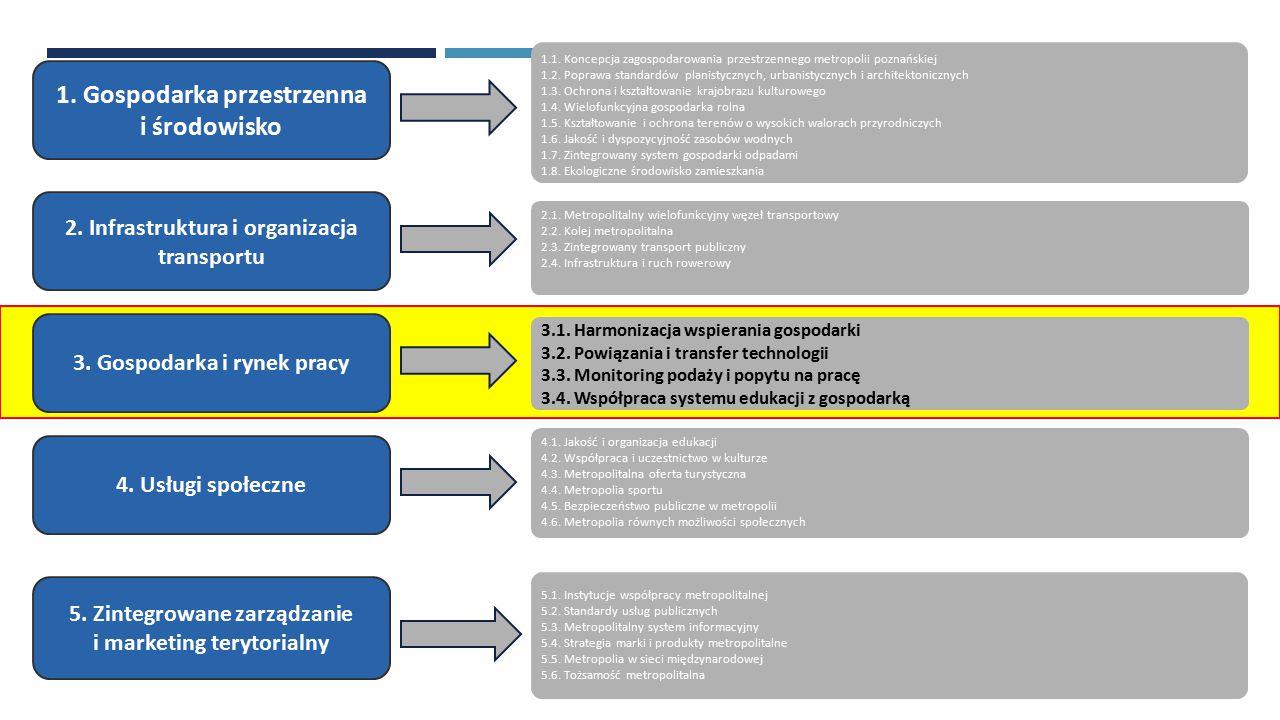 1.Gospodarka przestrzenna i środowisko 3. Gospodarka i rynek pracy 2.