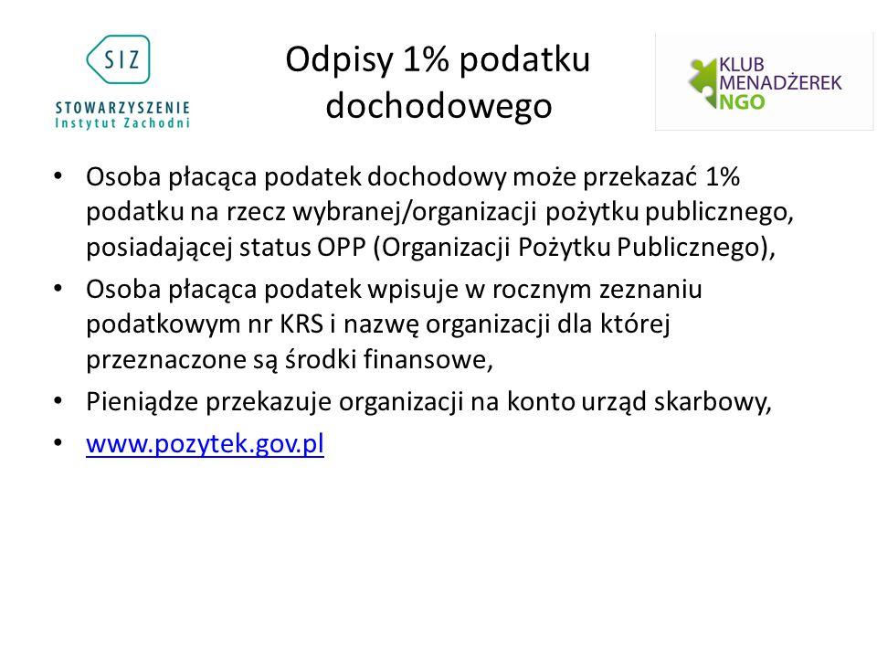 Odpisy 1% podatku dochodowego Osoba płacąca podatek dochodowy może przekazać 1% podatku na rzecz wybranej/organizacji pożytku publicznego, posiadającej status OPP (Organizacji Pożytku Publicznego), Osoba płacąca podatek wpisuje w rocznym zeznaniu podatkowym nr KRS i nazwę organizacji dla której przeznaczone są środki finansowe, Pieniądze przekazuje organizacji na konto urząd skarbowy, www.pozytek.gov.pl
