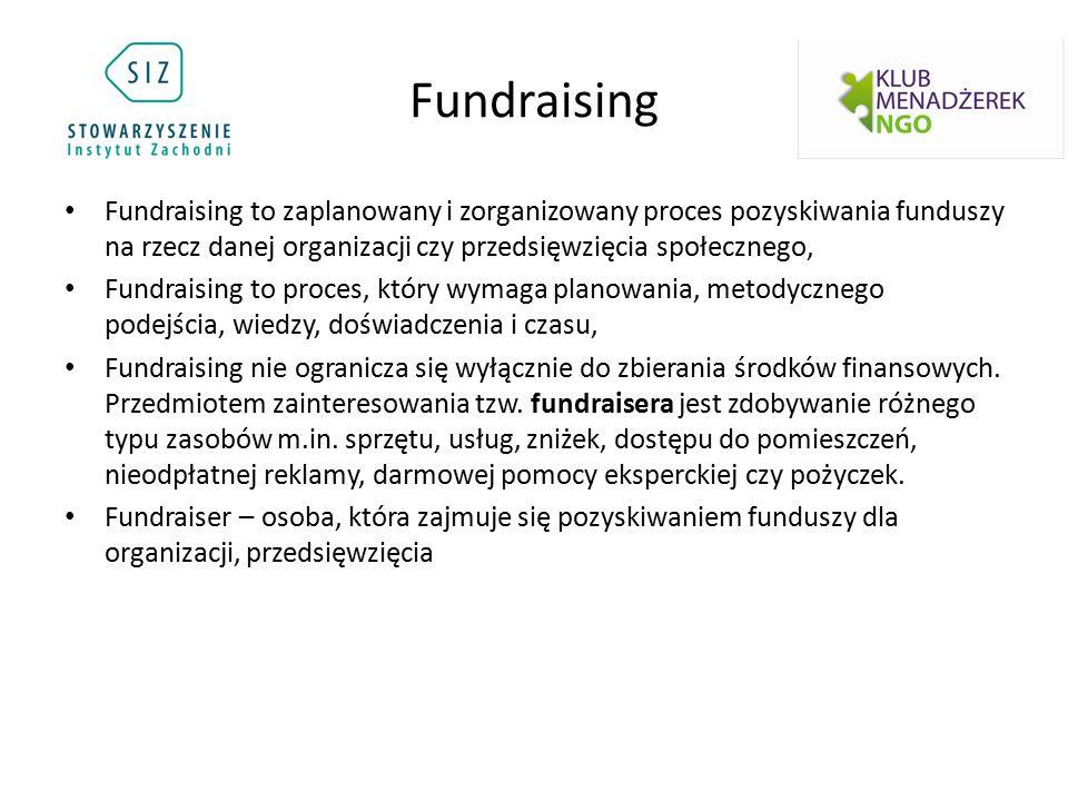 Fundraising Fundraising to zaplanowany i zorganizowany proces pozyskiwania funduszy na rzecz danej organizacji czy przedsięwzięcia społecznego, Fundraising to proces, który wymaga planowania, metodycznego podejścia, wiedzy, doświadczenia i czasu, Fundraising nie ogranicza się wyłącznie do zbierania środków finansowych.