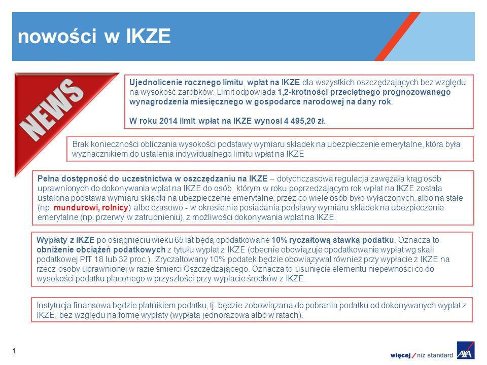 nowości w IKZE 1 Ujednolicenie rocznego limitu wpłat na IKZE dla wszystkich oszczędzających bez względu na wysokość zarobków. Limit odpowiada 1,2-krot