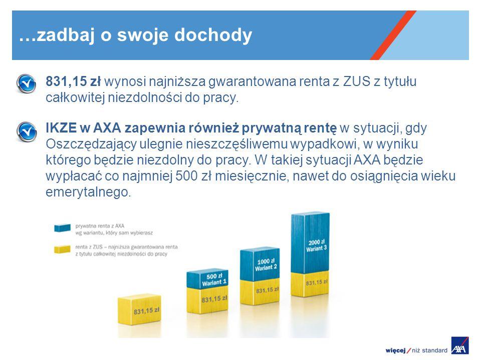 …zadbaj o swoje dochody 831,15 zł wynosi najniższa gwarantowana renta z ZUS z tytułu całkowitej niezdolności do pracy. IKZE w AXA zapewnia również pry