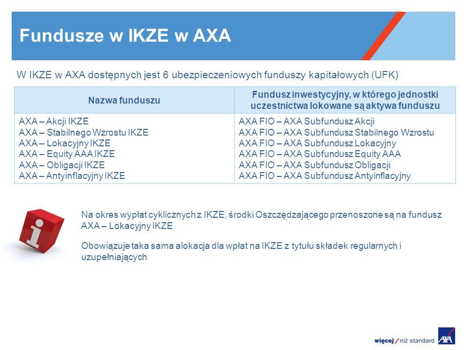 W IKZE w AXA dostępnych jest 6 ubezpieczeniowych funduszy kapitałowych (UFK) Na okres wypłat cyklicznych z IKZE, środki Oszczędzającego przenoszone są na fundusz AXA – Lokacyjny IKZE Fundusze w IKZE w AXA Obowiązuje taka sama alokacja dla wpłat na IKZE z tytułu składek regularnych i uzupełniających Nazwa funduszu Fundusz inwestycyjny, w którego jednostki uczestnictwa lokowane są aktywa funduszu AXA – Akcji IKZE AXA – Stabilnego Wzrostu IKZE AXA – Lokacyjny IKZE AXA – Equity AAA IKZE AXA – Obligacji IKZE AXA – Antyinflacyjny IKZE AXA FIO – AXA Subfundusz Akcji AXA FIO – AXA Subfundusz Stabilnego Wzrostu AXA FIO – AXA Subfundusz Lokacyjny AXA FIO – AXA Subfundusz Equity AAA AXA FIO – AXA Subfundusz Obligacji AXA FIO – AXA Subfundusz Antyinflacyjny