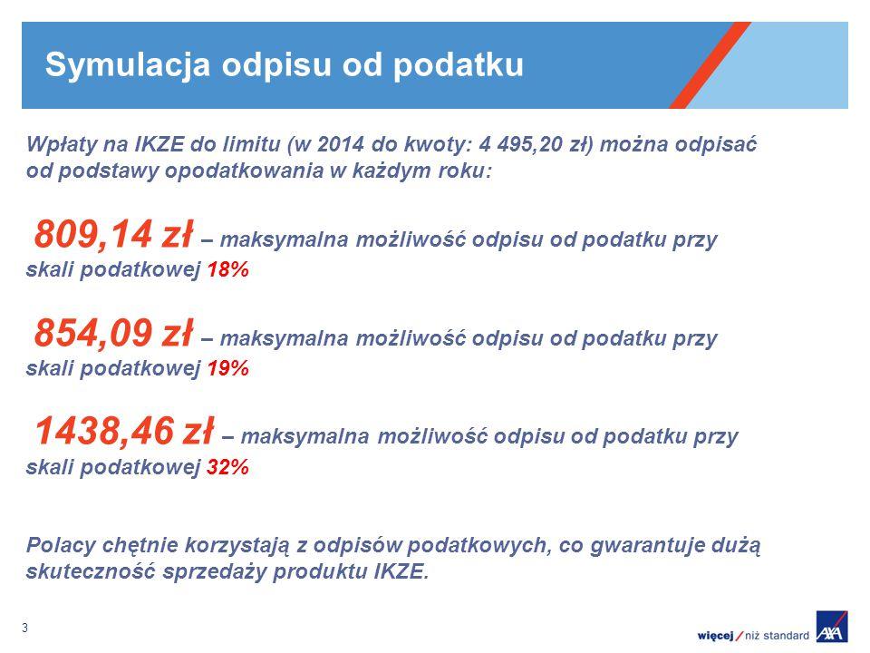 Symulacja odpisu od podatku 3 Wpłaty na IKZE do limitu (w 2014 do kwoty: 4 495,20 zł) można odpisać od podstawy opodatkowania w każdym roku: 809,14 zł