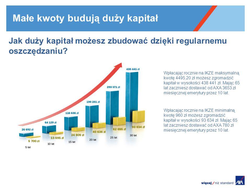 Małe kwoty budują duży kapitał Jak duży kapitał możesz zbudować dzięki regularnemu oszczędzaniu? Wpłacając rocznie na IKZE maksymalną kwotę 4495,20 zł