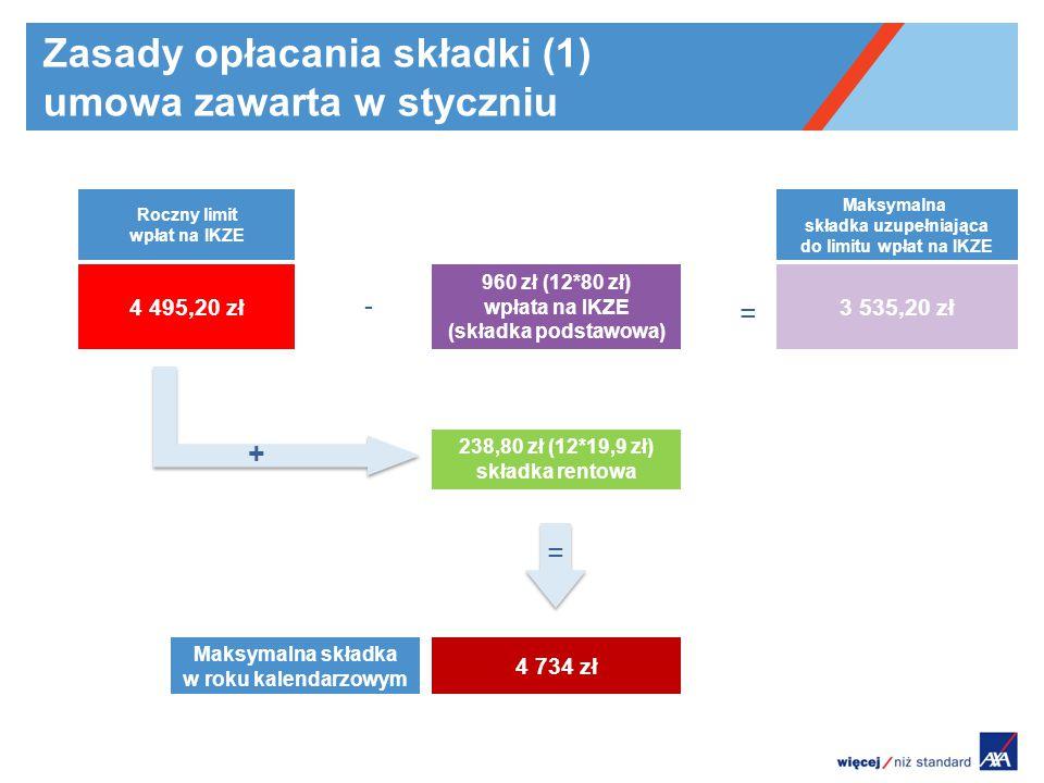 Zasady opłacania składki (1) umowa zawarta w styczniu 960 zł (12*80 zł) wpłata na IKZE (składka podstawowa) 238,80 zł (12*19,9 zł) składka rentowa 3 535,20 zł Roczny limit wpłat na IKZE 4 495,20 zł Maksymalna składka uzupełniająca do limitu wpłat na IKZE = 4 734 zł Maksymalna składka w roku kalendarzowym + - =
