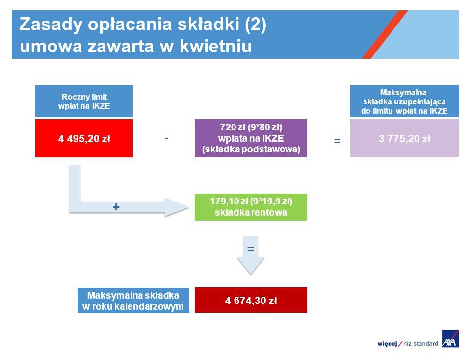 Zasady opłacania składki (2) umowa zawarta w kwietniu 720 zł (9*80 zł) wpłata na IKZE (składka podstawowa) 179,10 zł (9*19,9 zł) składka rentowa 3 775