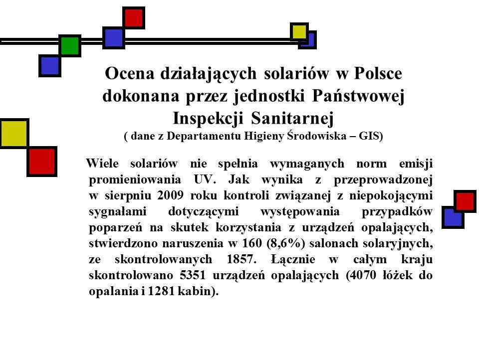 Ocena działających solariów w Polsce dokonana przez jednostki Państwowej Inspekcji Sanitarnej ( dane z Departamentu Higieny Środowiska – GIS) Wiele solariów nie spełnia wymaganych norm emisji promieniowania UV.