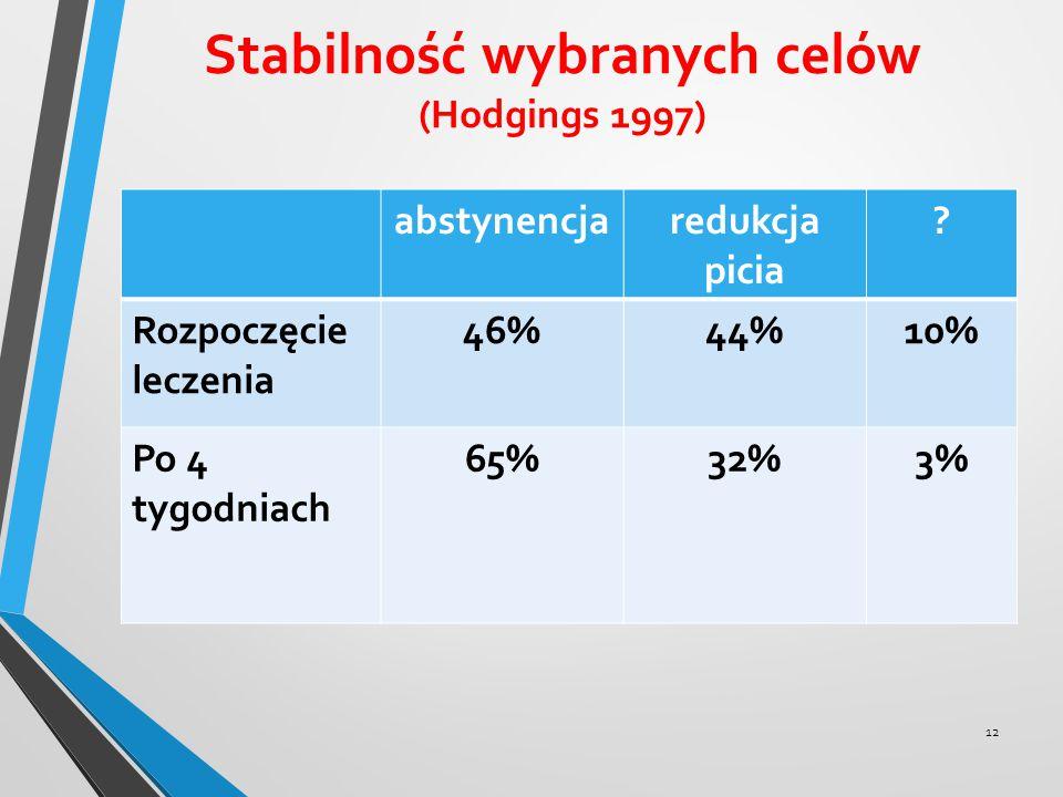 Stabilność wybranych celów (Hodgings 1997) abstynencjaredukcja picia ? Rozpoczęcie leczenia 46%44%10% Po 4 tygodniach 65%32%3% 12