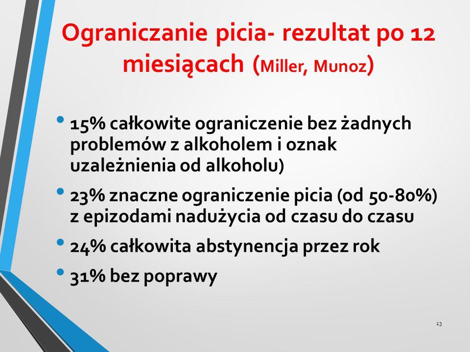 Ograniczanie picia- rezultat po 12 miesiącach ( Miller, Munoz ) 15% całkowite ograniczenie bez żadnych problemów z alkoholem i oznak uzależnienia od a