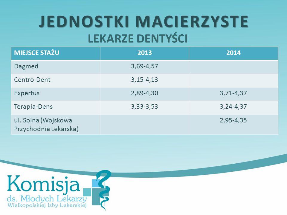 LEKARZE DENTYŚCI JEDNOSTKI MACIERZYSTE MIEJSCE STAŻU20132014 Dagmed3,69-4,57 Centro-Dent3,15-4,13 Expertus2,89-4,303,71-4,37 Terapia-Dens3,33-3,533,24-4,37 ul.